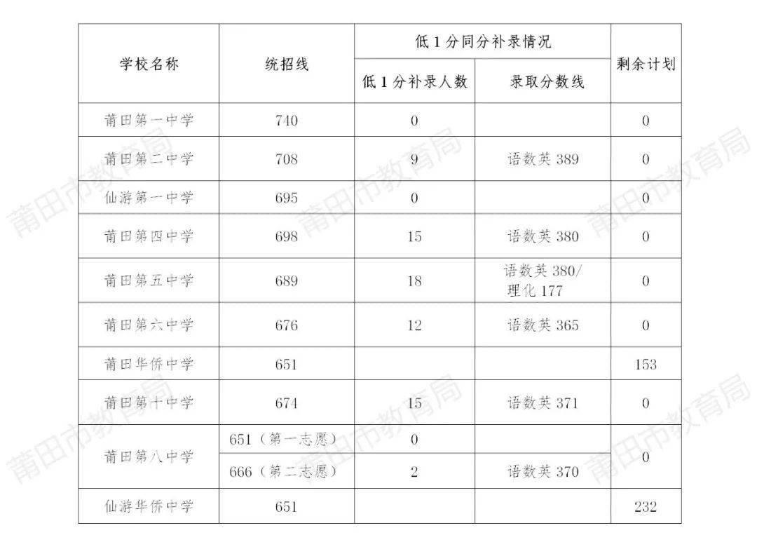快讯!莆田市2021年中考省一级达标校录取控制线划定~