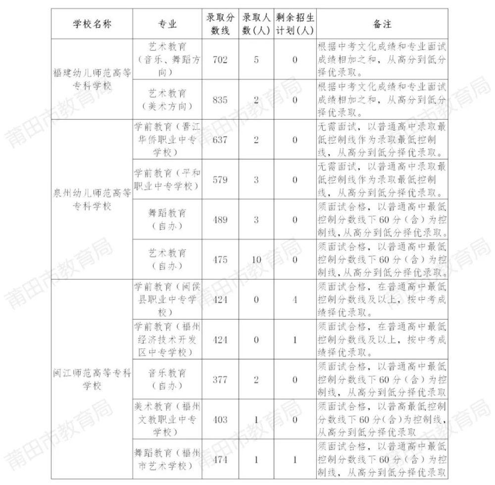 2021莆田中考招生投档录取情况