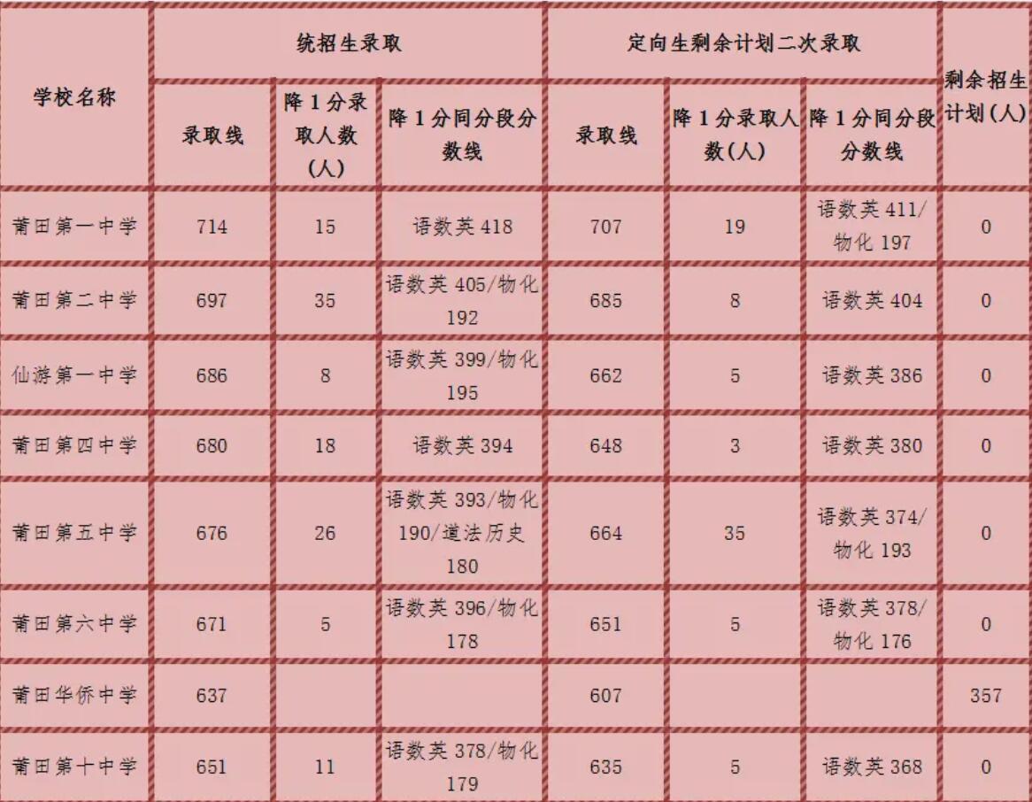 莆田二三级高中录取分数线 2020莆田市普通高中录取线?