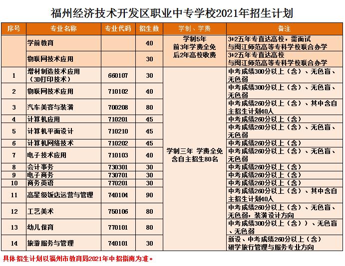 福州经济技术开发区职业中专学校2021年多少分数能上