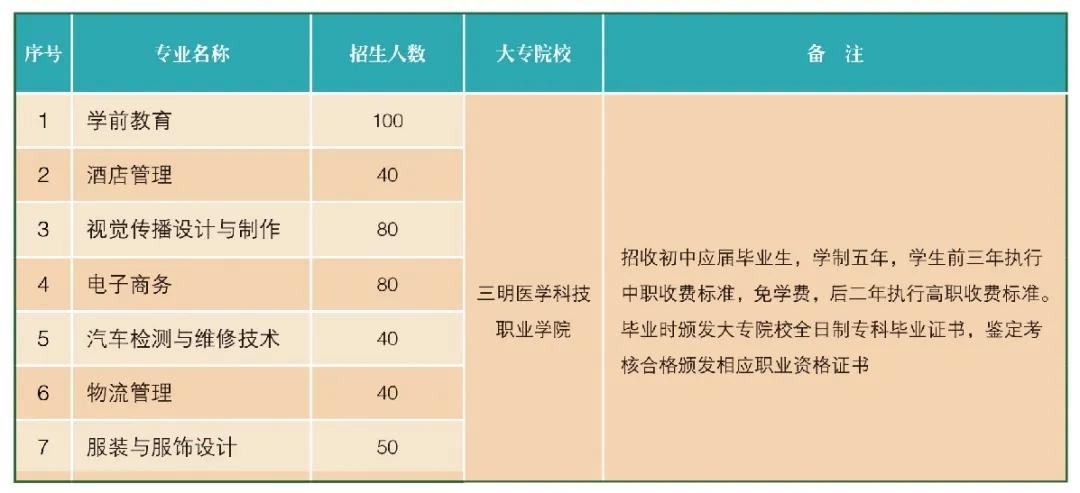 三明职业中专学校2021年录取分数线是多少