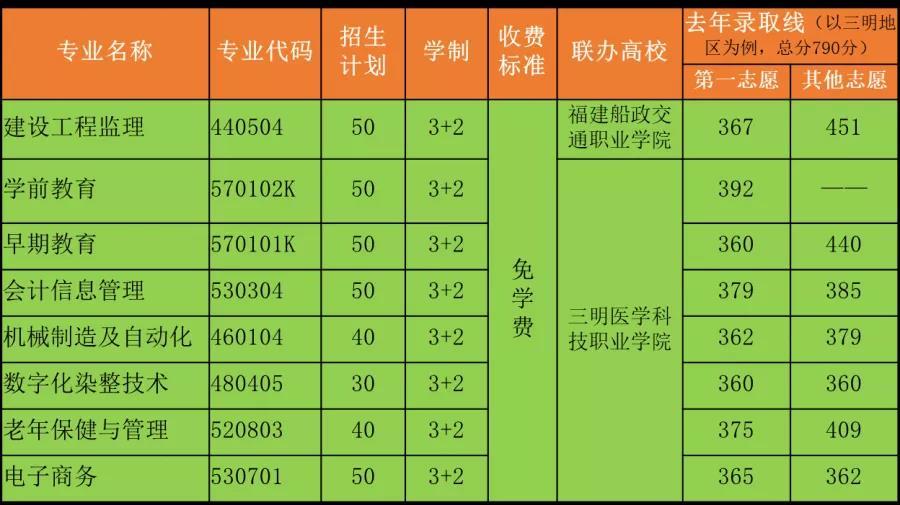 尤溪职业中专学校2021年录取分数线是多少