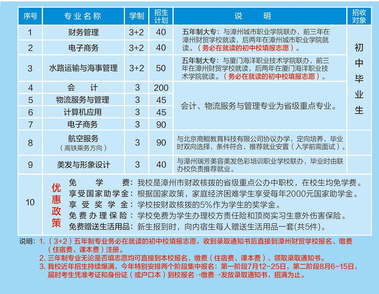 福建省漳州财贸学校