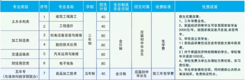 漳州工业学校