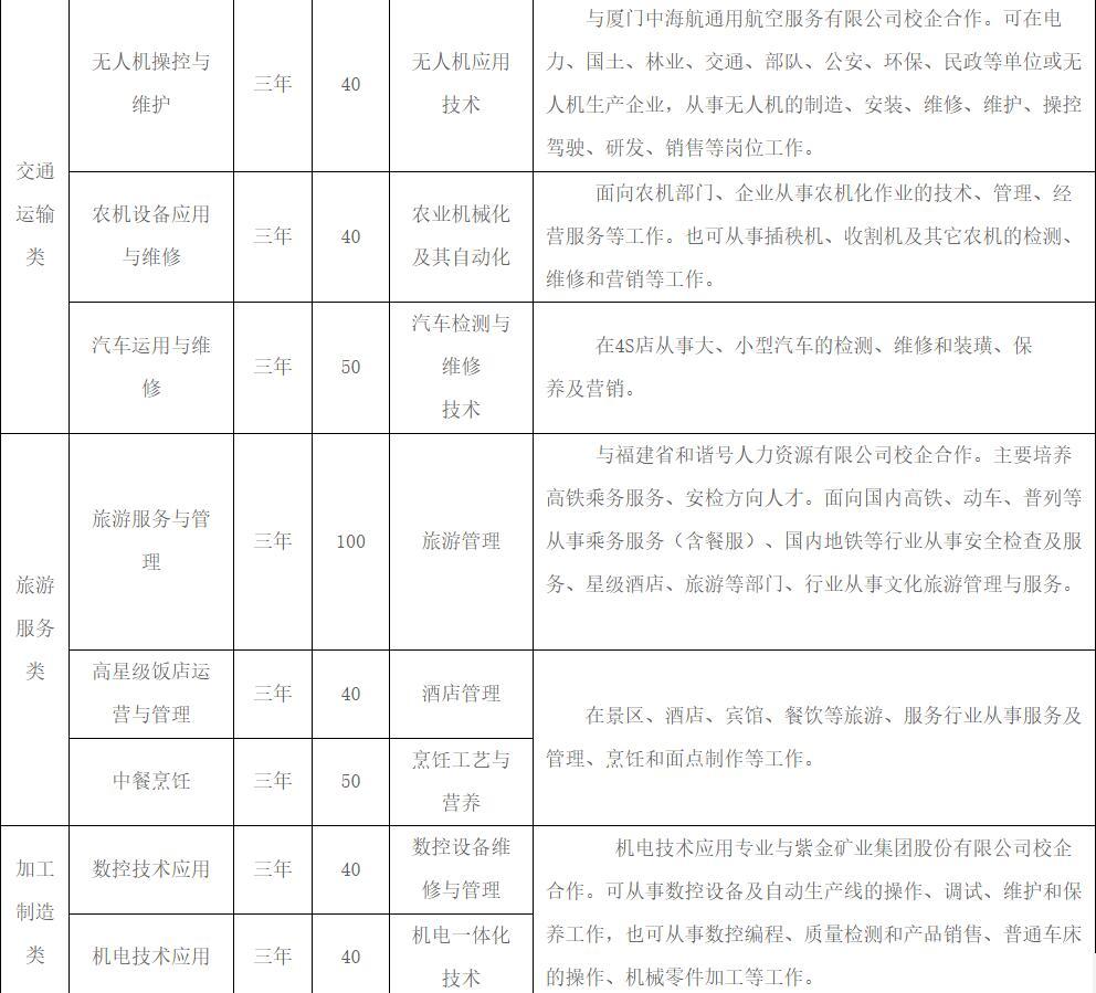 龙岩农校2021年招生简章