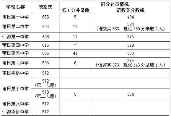 2020年莆田中考录取分数线预测